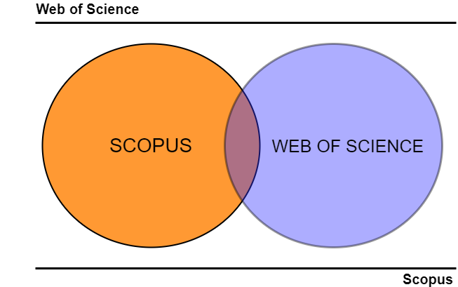 Scopus та Web of Science: паралелі та точки перетину