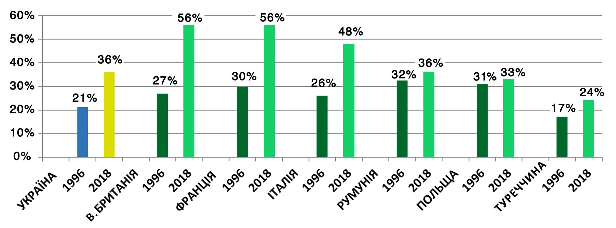 Ріст показників міжнародної співпраці в різних країнах світу